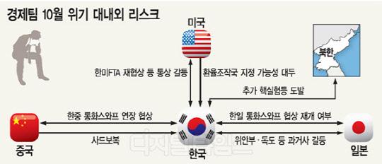 북핵·한중 통화스와프 등 불확실성 `절정`… `10월 위기` 오나